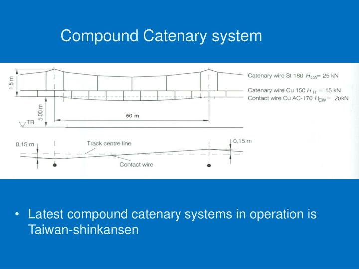 Compound Catenary system
