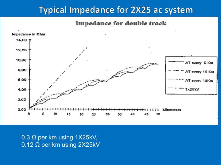Typical Impedance for 2X25 ac system