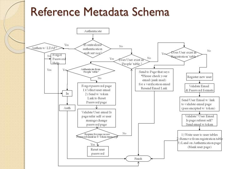 Reference Metadata Schema