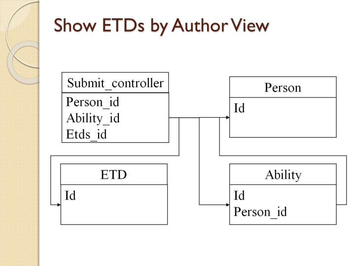 Show ETDs by Author View