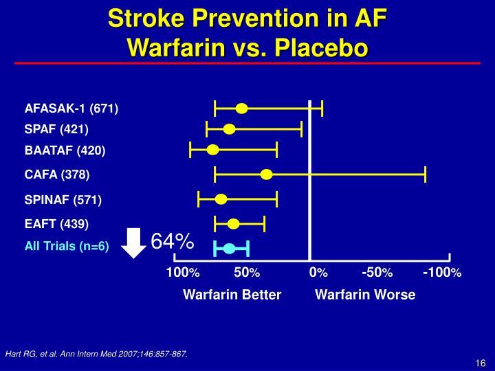 Stroke Prevention in AF