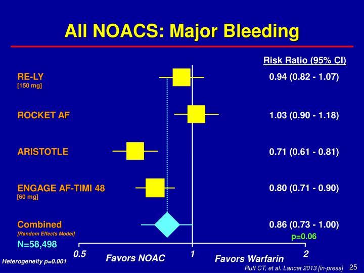 All NOACS: Major Bleeding