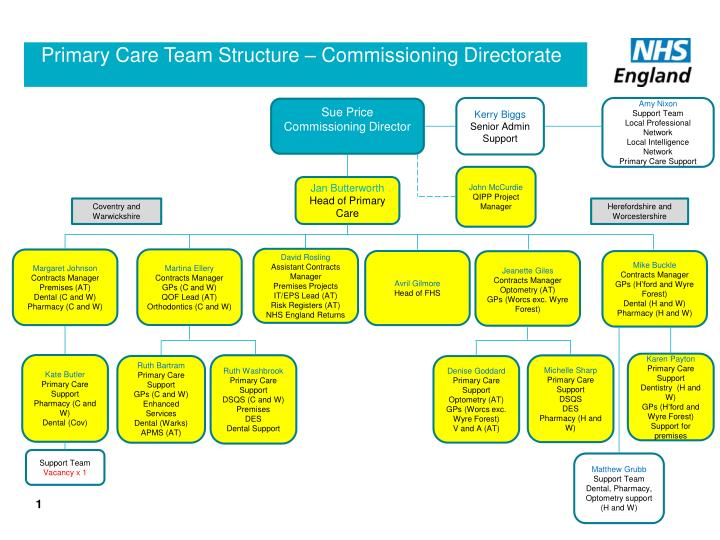 primary care team structure commissioning directorate n.