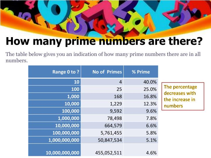 How many prime numbers are there?