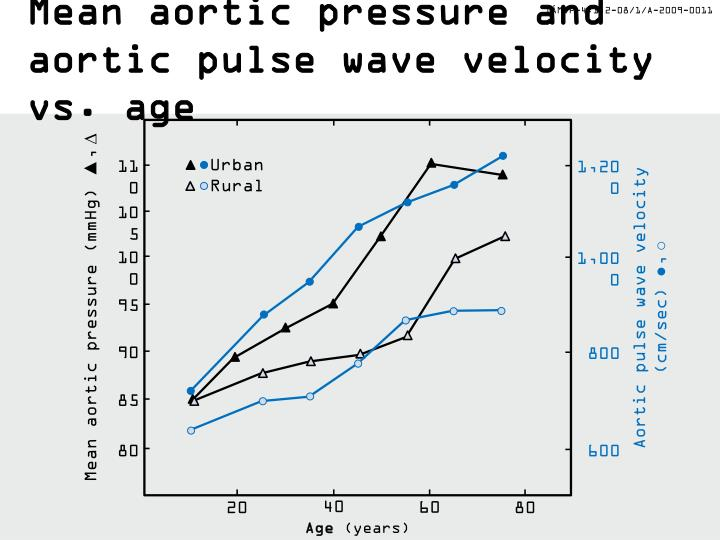 Mean aortic pressure and