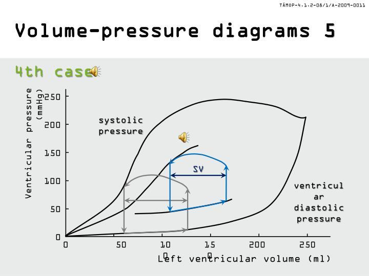 Volume-pressure diagrams