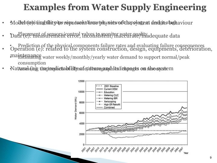 Examples from Water Supply Engineering