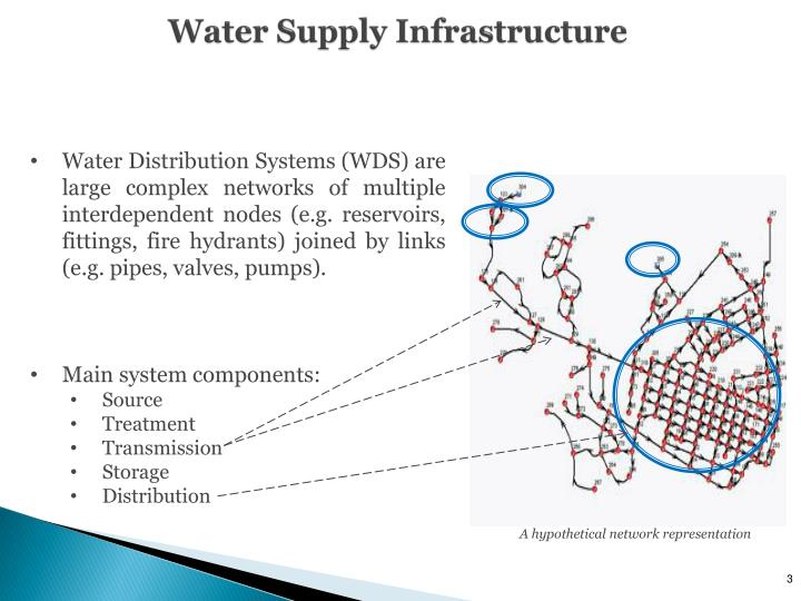 Water supply infrastructure