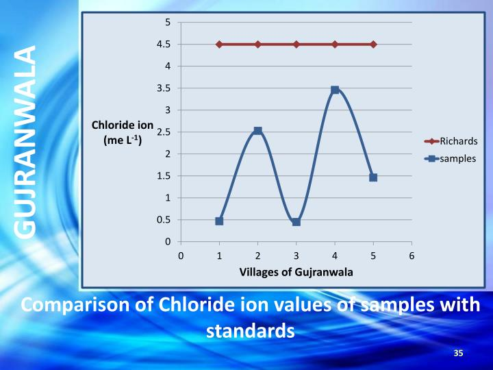 Comparison of Chloride ion values of samples with standards