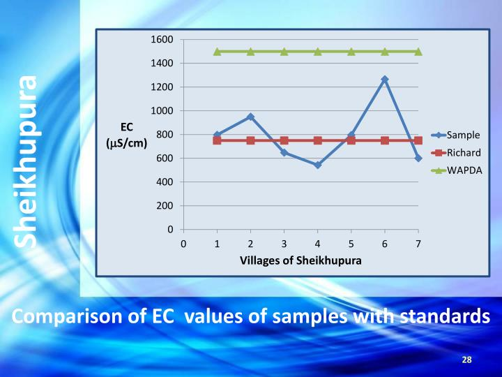 Comparison of EC  values of samples with standards