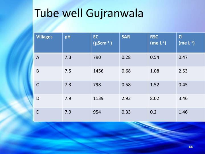 Tube well Gujranwala