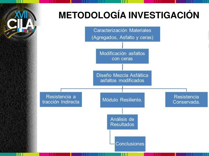 METODOLOGÍA INVESTIGACIÓN