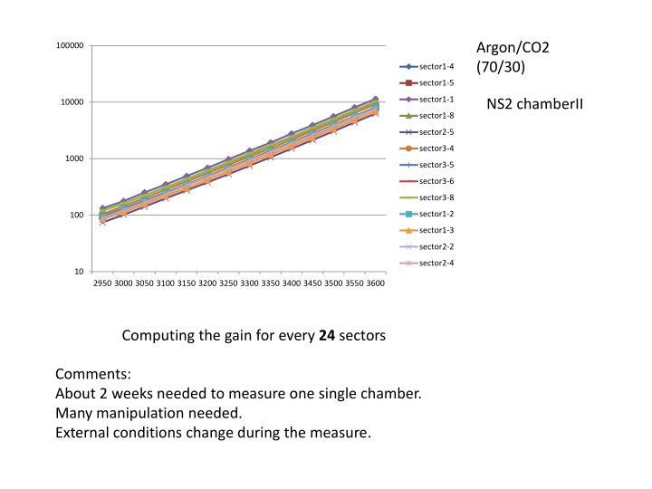 Argon/CO2 (70/30)
