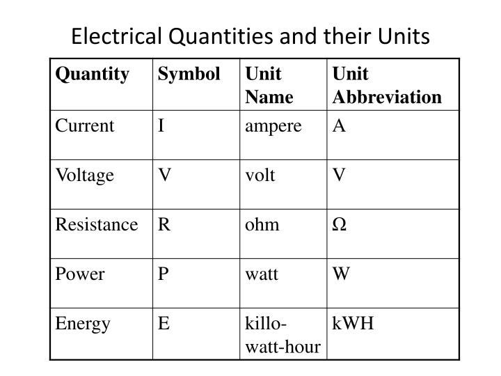 Ppt Electricity Powerpoint Presentation Id2292550
