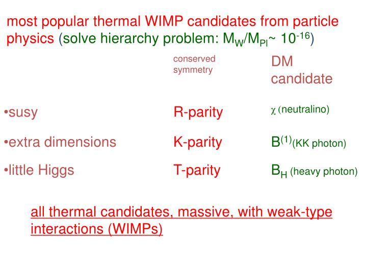 most popular thermal WIMP candidates from particle physics