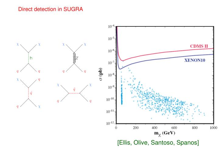 Direct detection in SUGRA