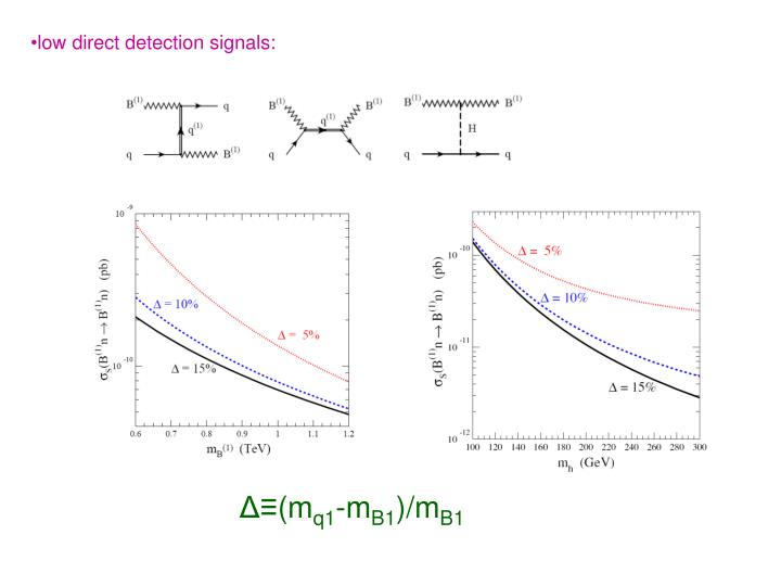 low direct detection signals: