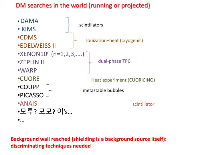 DM searches in the world (running or projected)