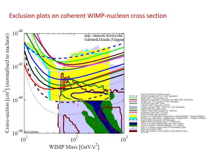 Exclusion plots on coherent WIMP-nucleon cross section