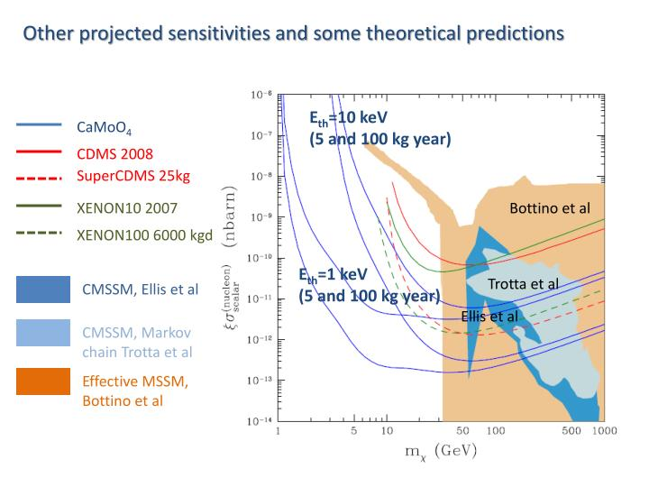 Other projected sensitivities and some theoretical predictions