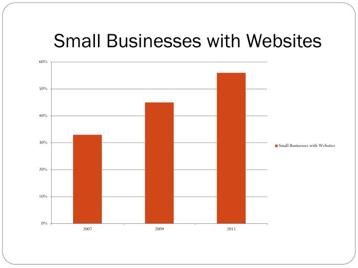 Small Businesses with Websites