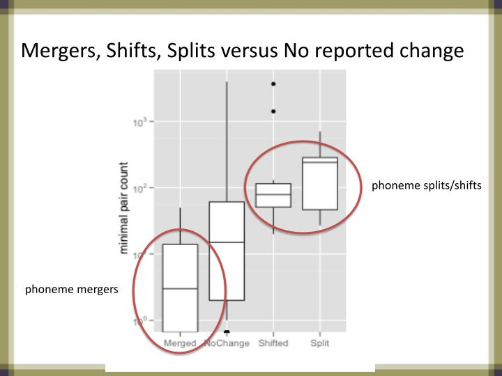 Mergers, Shifts, Splits versus No reported change