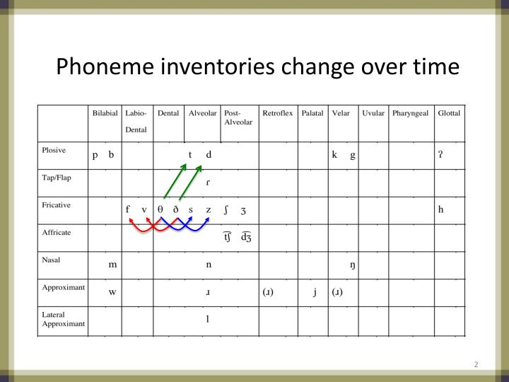 Phoneme inventories change over time