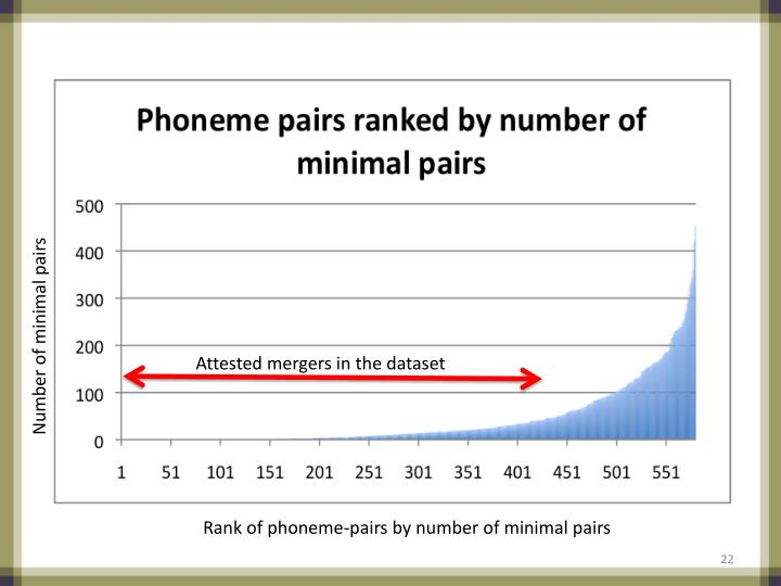 Number of minimal pairs