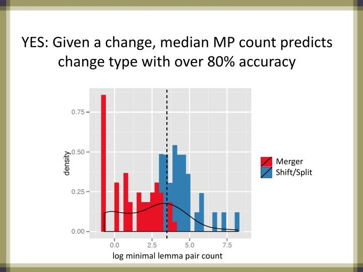 YES: Given a change, median MP count predicts change type with over 80% accuracy