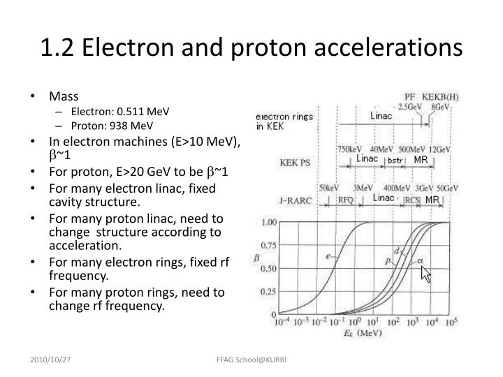 1.2 Electron and proton accelerations