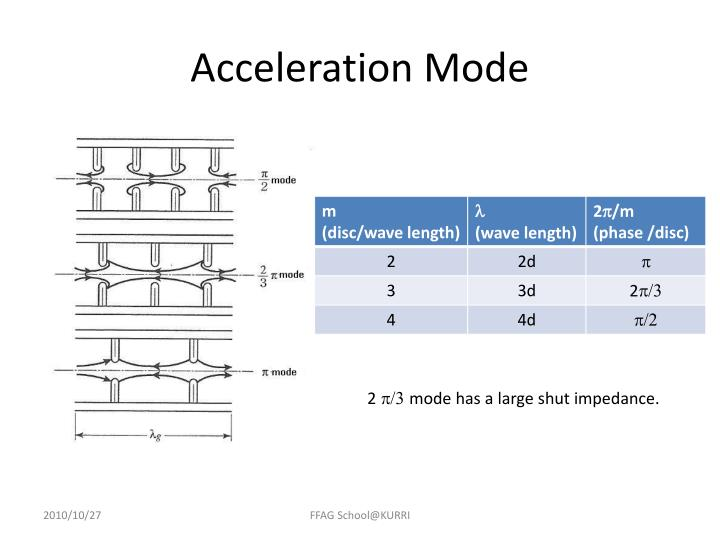 Acceleration Mode