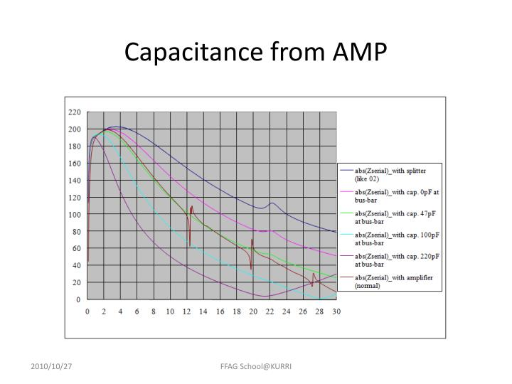 Capacitance from AMP