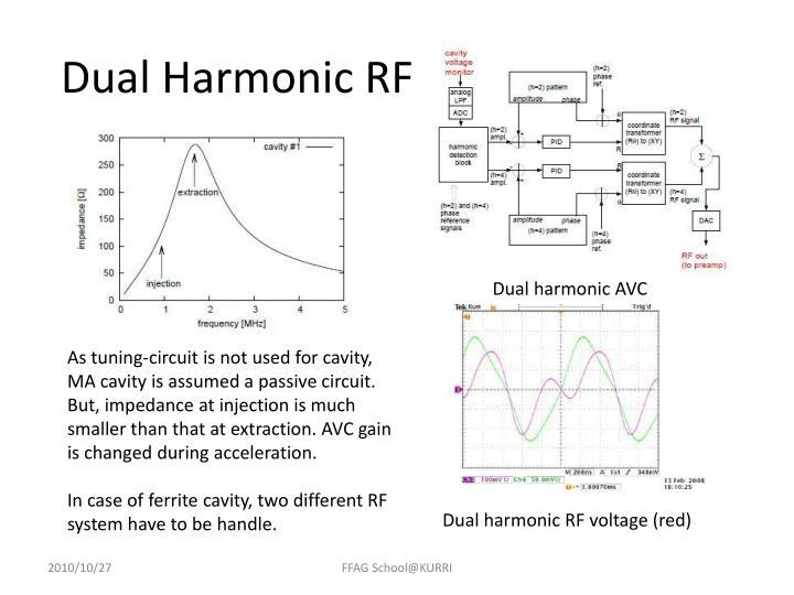 Dual Harmonic RF