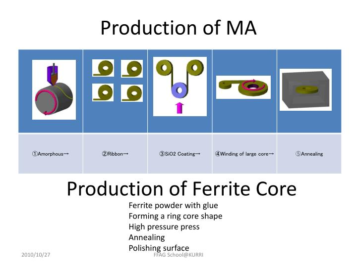 Production of MA