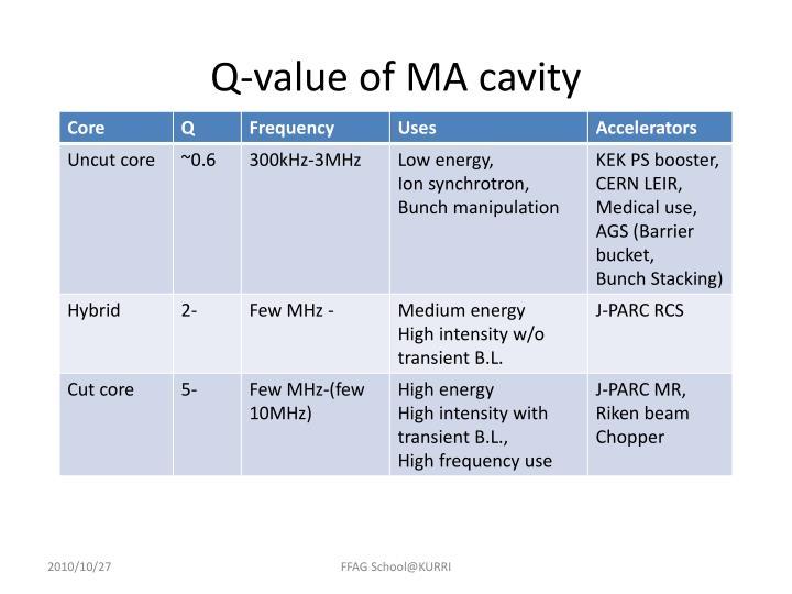 Q-value of MA cavity