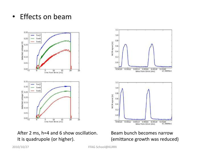 Effects on beam