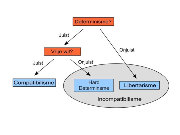 Harde determinist en libertarist zijn het eens over determinisme de toekomst ligt vast