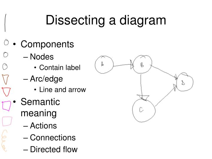 Dissecting a diagram