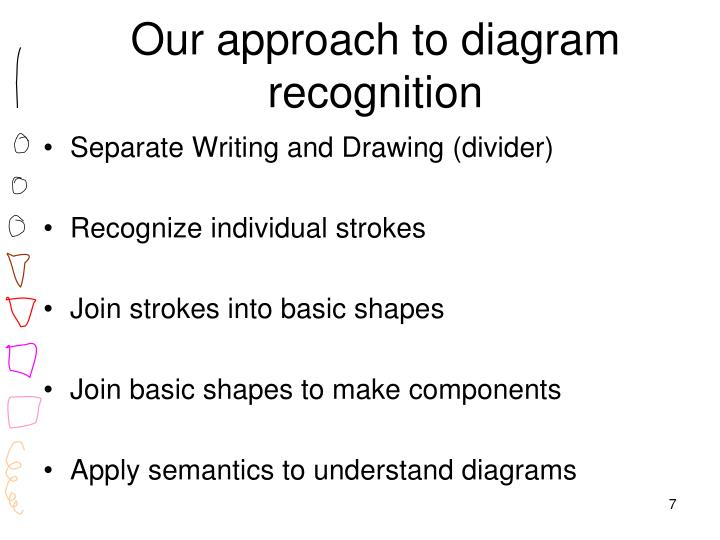 Our approach to diagram recognition