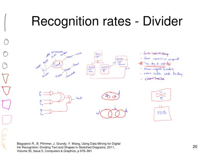 Recognition rates - Divider