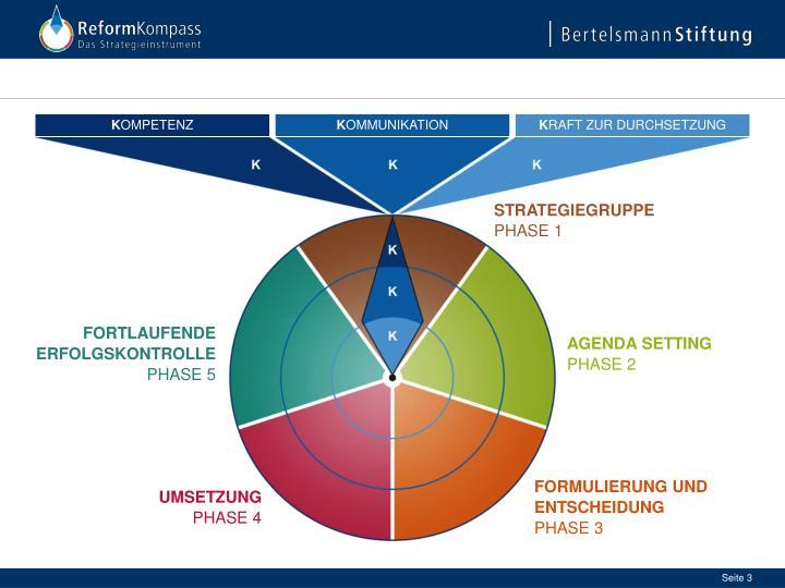 Reformkompass i das strategieinstrument f r politische reformprozesse