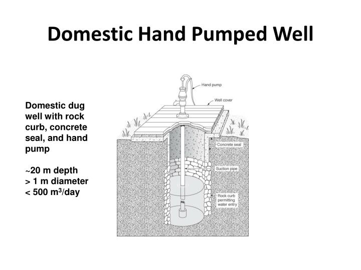 Domestic Hand Pumped Well