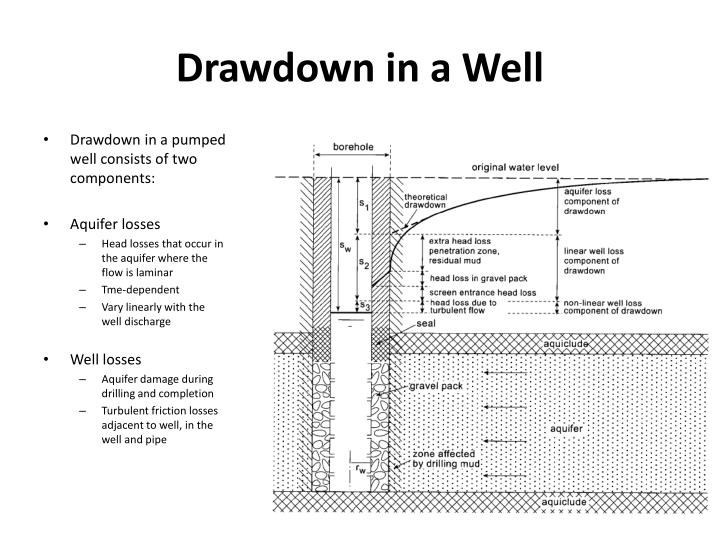 Drawdown in a Well