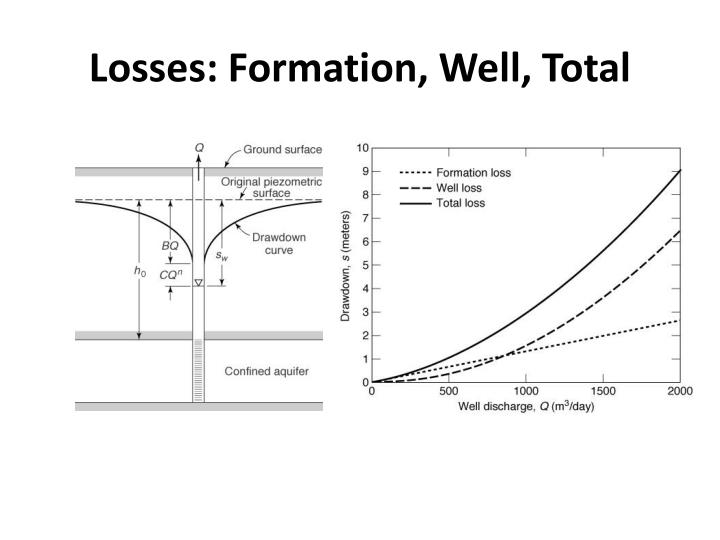Losses: Formation, Well, Total