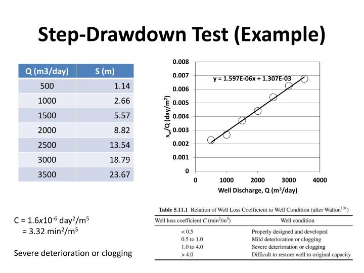 Step-Drawdown Test (Example)