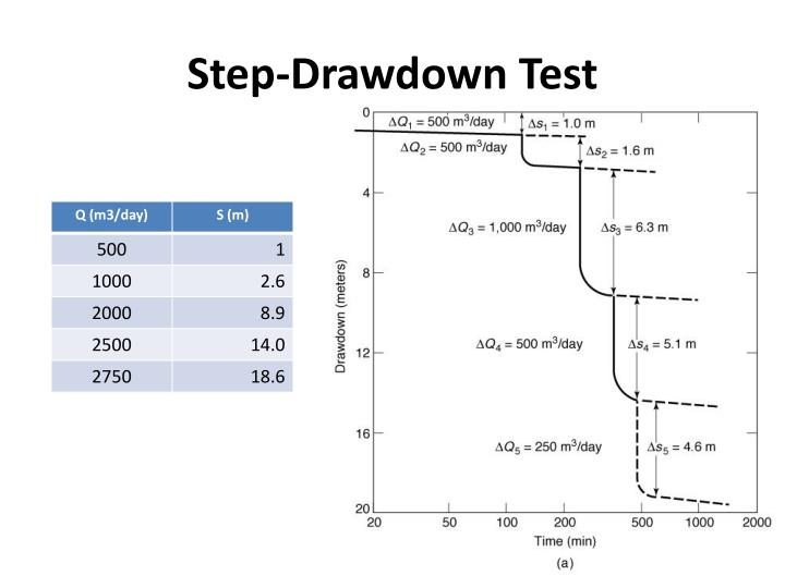 Step-Drawdown Test