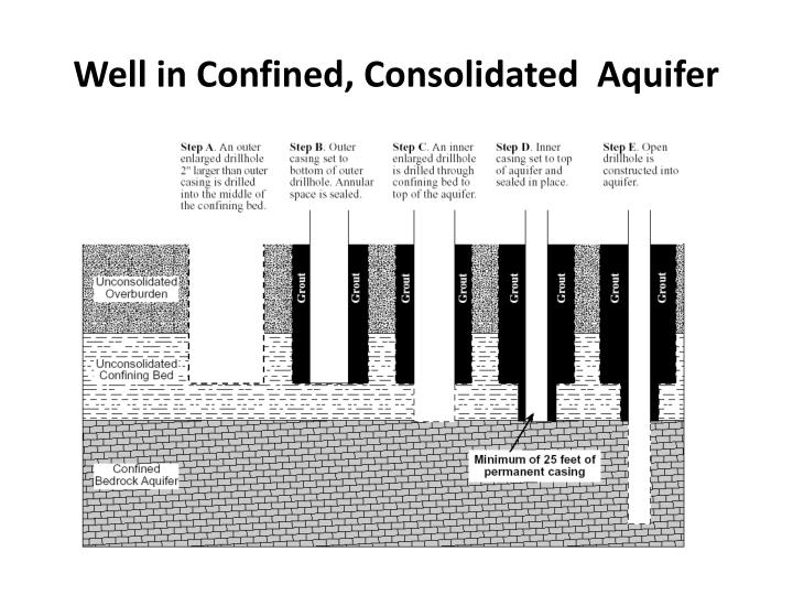 Well in Confined, Consolidated  Aquifer