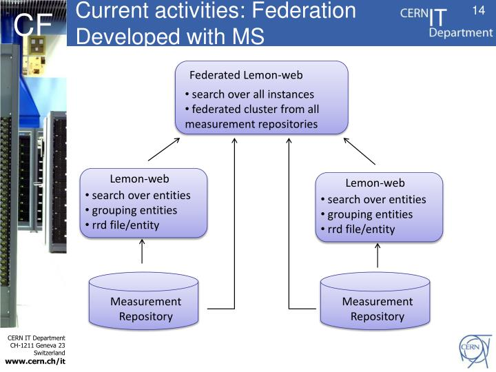 Current activities: Federation