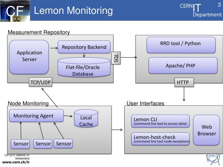 Lemon monitoring