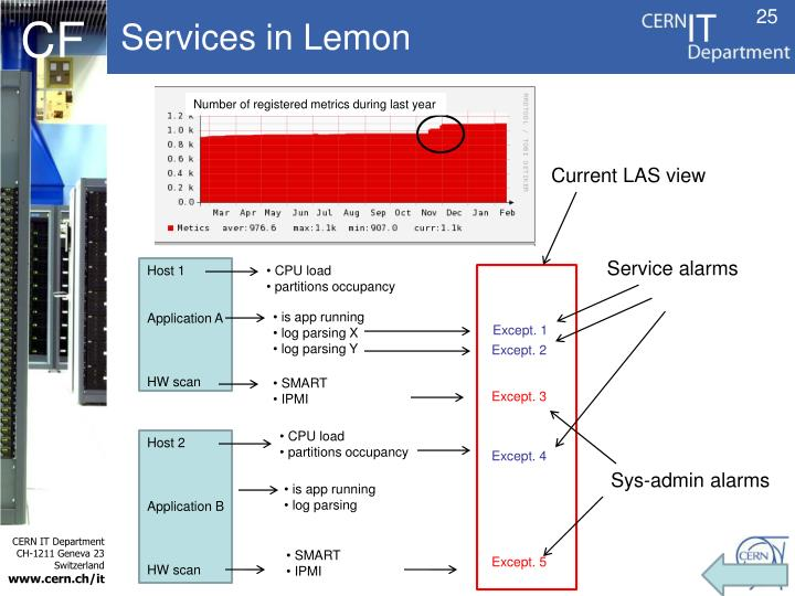 Services in Lemon